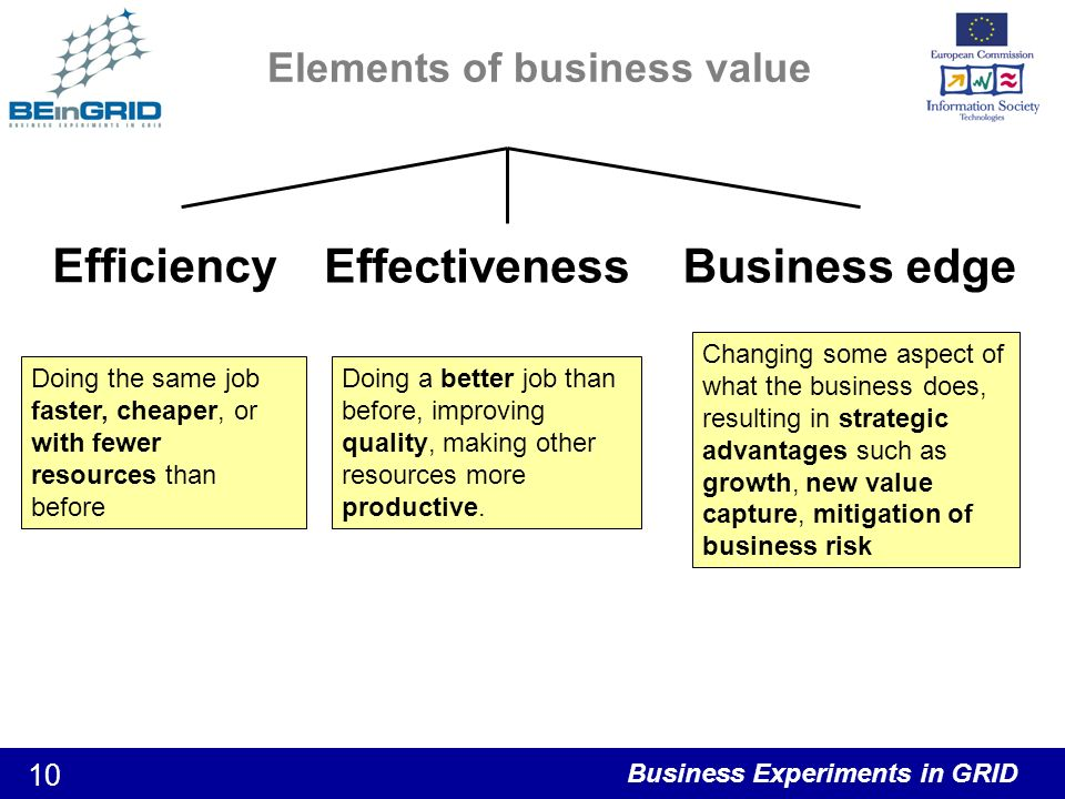 Business Experiments in GRID 10 Elements of business value Efficiency EffectivenessBusiness edge Doing the same job faster, cheaper, or with fewer resources than before Doing a better job than before, improving quality, making other resources more productive.