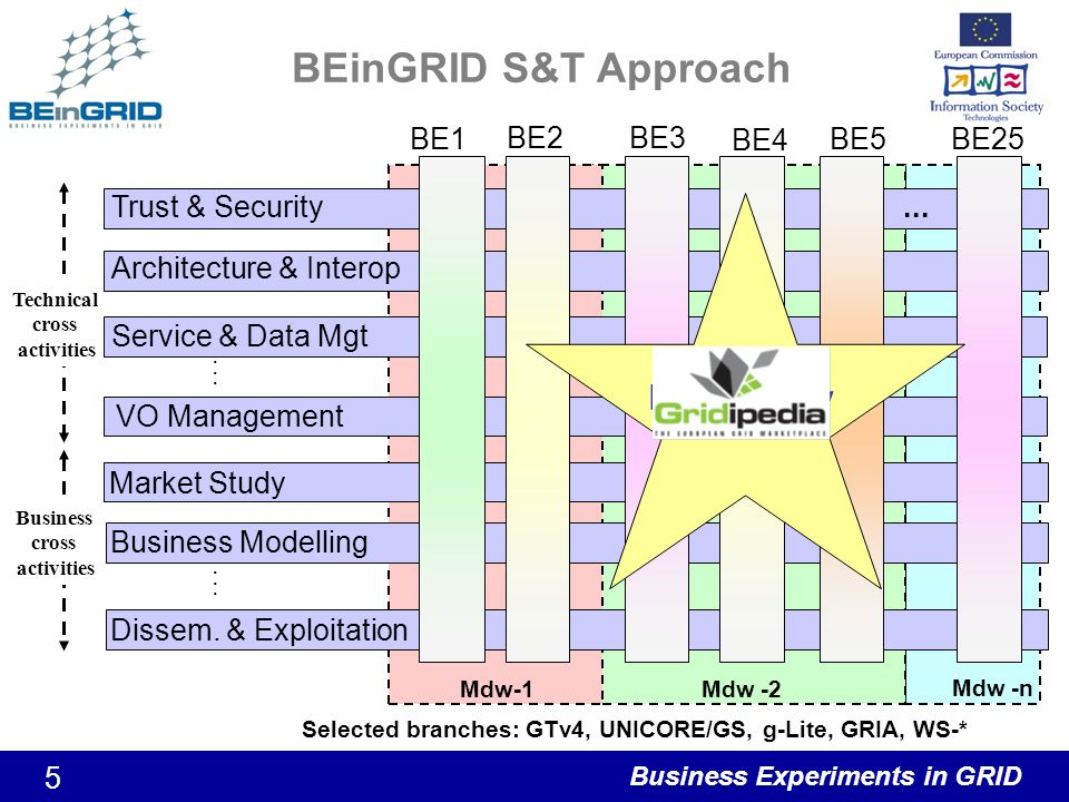 Business Experiments in GRID 5 BEinGRID S&T Approach Technical cross activities Trust & Security VO Management Service & Data Mgt Architecture & Interop......