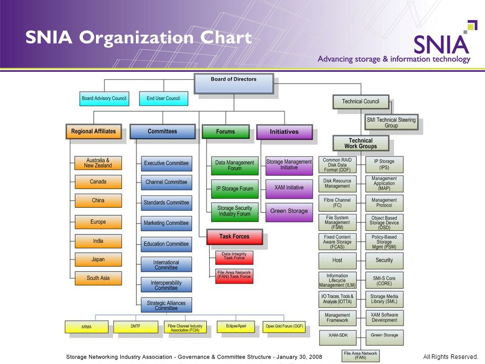 © 2008 Storage Networking Industry Association. All Rights Reserved. SNIA Organization Chart