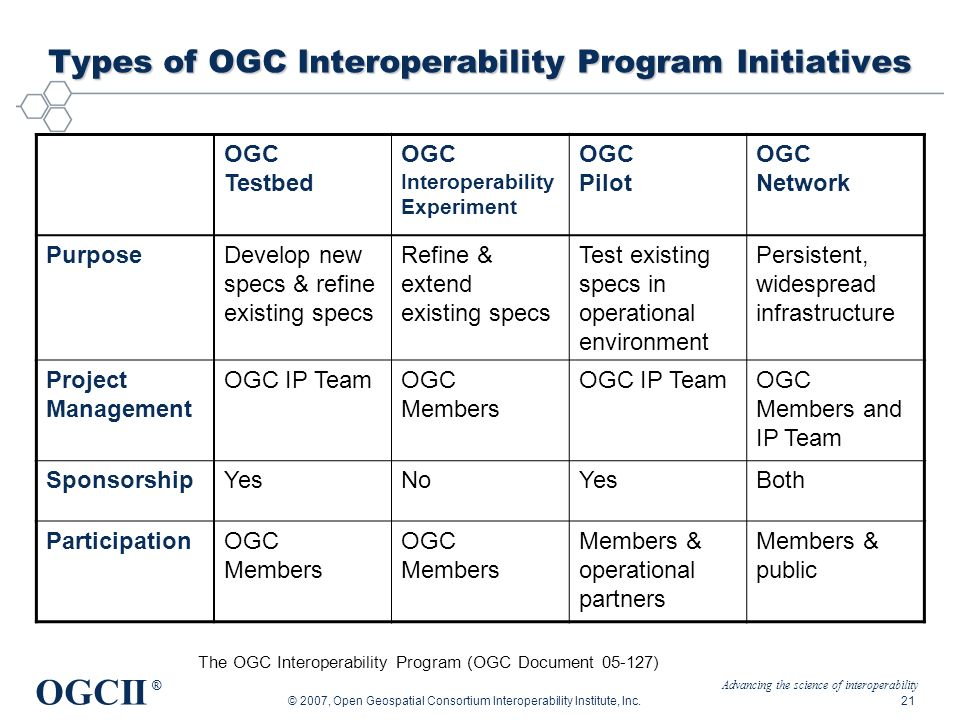 Advancing the science of interoperability OGCII ® © 2007, Open Geospatial Consortium Interoperability Institute, Inc.21 Types of OGC Interoperability