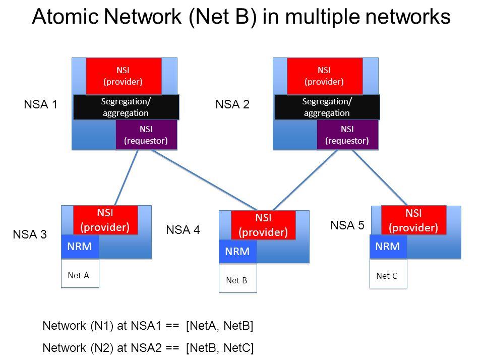 NRM NSI (provider) NSI (provider) Net A NRM NSI (provider) NSI (provider) Net C NRM NSI (provider) NSI (provider) Net B Segregation/ aggregation Segregation/ aggregation NSI (provider) NSI (provider) NSI (requestor) NSI (requestor) Segregation/ aggregation Segregation/ aggregation NSI (provider) NSI (provider) NSI (requestor) NSI (requestor) NSA 1 NSA 4 NSA 5 NSA 2 NSA 3 Network (N1) at NSA1 == [NetA, NetB] Network (N2) at NSA2 == [NetB, NetC] Atomic Network (Net B) in multiple networks
