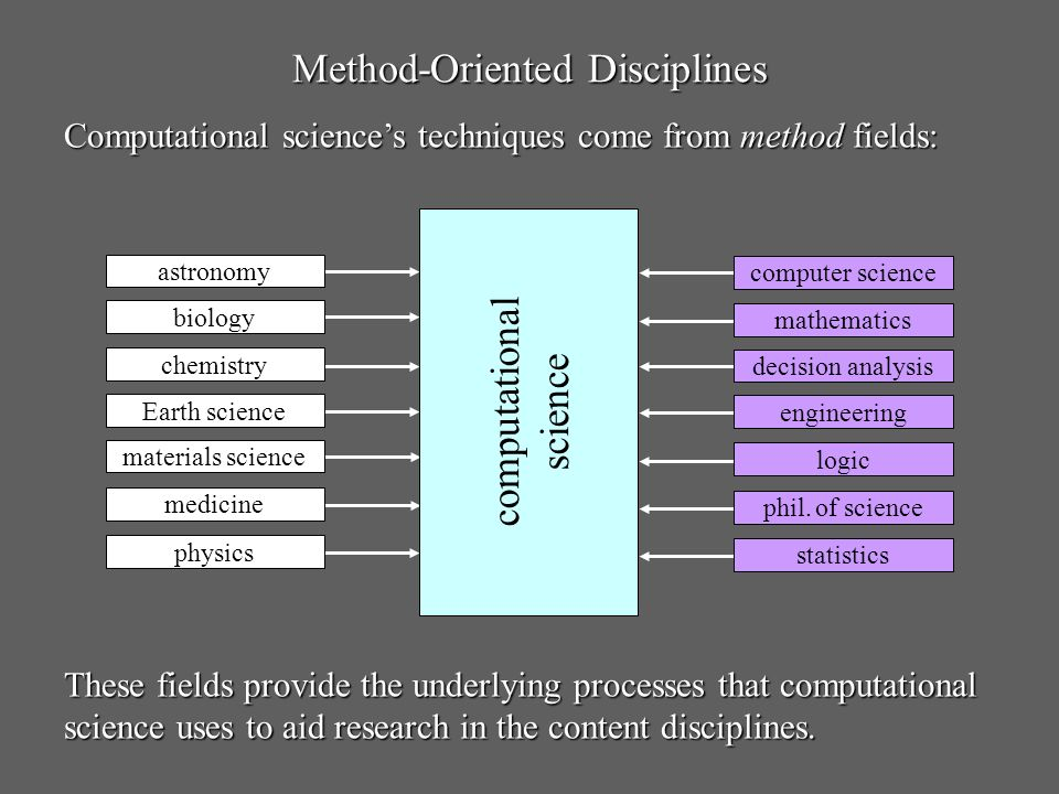Method-Oriented Disciplines Computational sciences techniques come from method fields: These fields provide the underlying processes that computationa