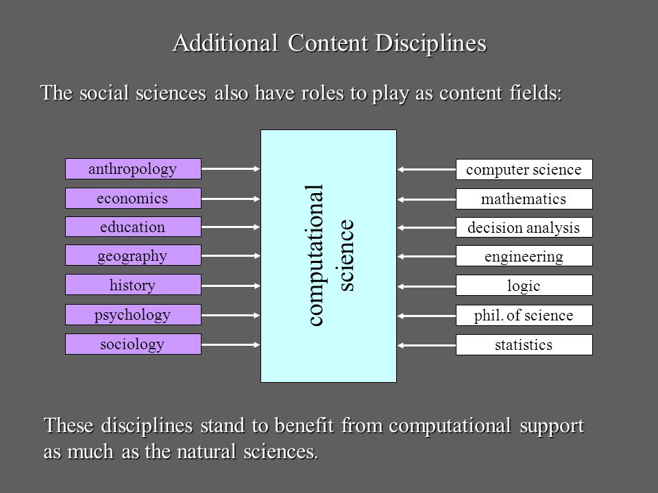 Additional Content Disciplines The social sciences also have roles to play as content fields: anthropology economics education geography history psych