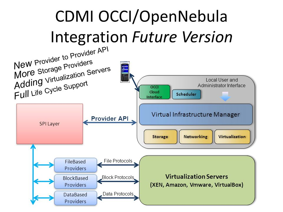 CDMI OCCI/OpenNebula Integration Future Version Virtual Infrastructure Manager OCCI Cloud Interface OCCI Cloud Interface Scheduler Virtualization Local User and Administrator Interface Storage Networking Virtualization Servers (XEN, Amazon, Vmware, VirtualBox) Virtualization Servers (XEN, Amazon, Vmware, VirtualBox) SPI Layer FileBased Providers FileBased Providers Provider API File Protocols BlockBased Providers BlockBased Providers DataBased Providers DataBased Providers Block Protocols Data Protocols New Provider to Provider API More Storage Providers Adding Virtualization Servers Full Life Cycle Support