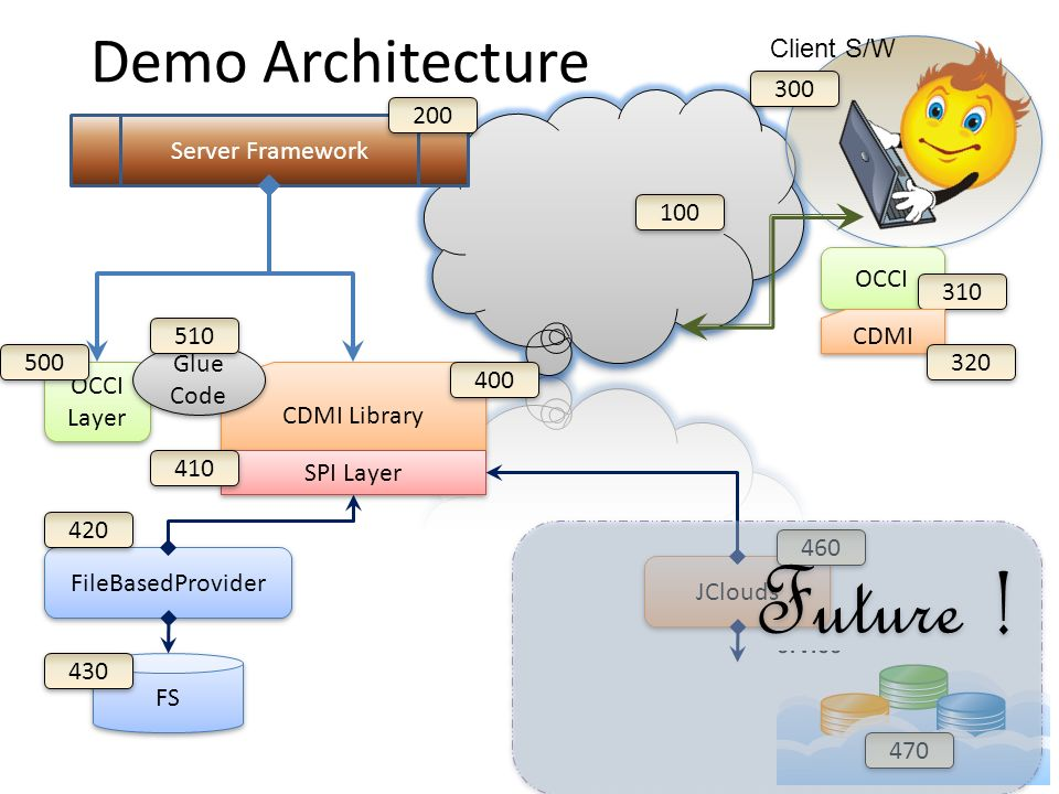 Demo Architecture FileBasedProvider FS CDMI Library OCCI Layer SPI Layer Glue Code Server Framework Client S/W 200 400 420 410 430 510 500 300 100 OCCI 310 JClouds 460 470 CDMI 320 Future !