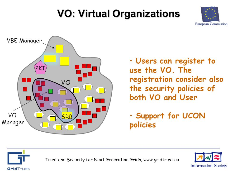 VO: Virtual Organizations C-UCON VBE Manager PKI VO Manager VO SRB Users can register to use the VO.