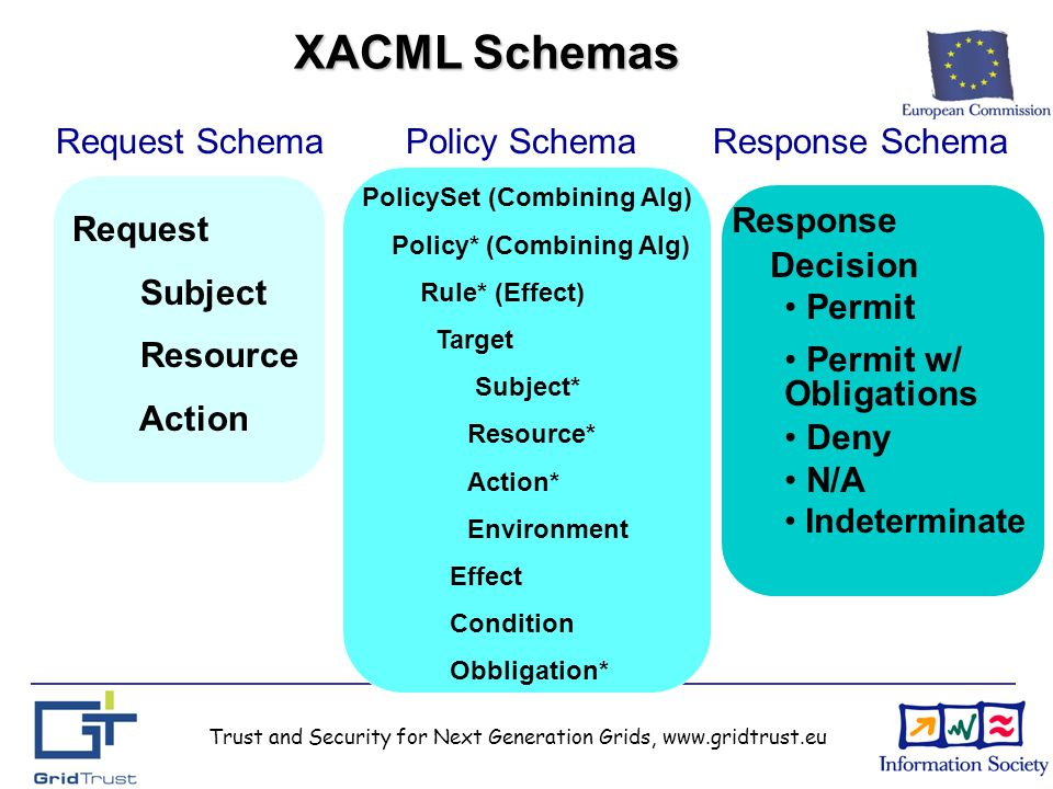 Trust and Security for Next Generation Grids, www.gridtrust.eu XACML Schemas Policy Schema PolicySet (Combining Alg) Policy* (Combining Alg) Rule* (Effect) Target Subject* Resource* Action* Environment Effect Condition Obbligation* Request Schema Request Subject Resource Action Response Schema Response Decision Permit Permit w/ Obligations Deny N/A Indeterminate