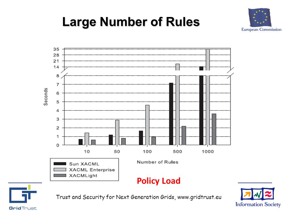 Trust and Security for Next Generation Grids, www.gridtrust.eu Large Number of Rules Policy Load