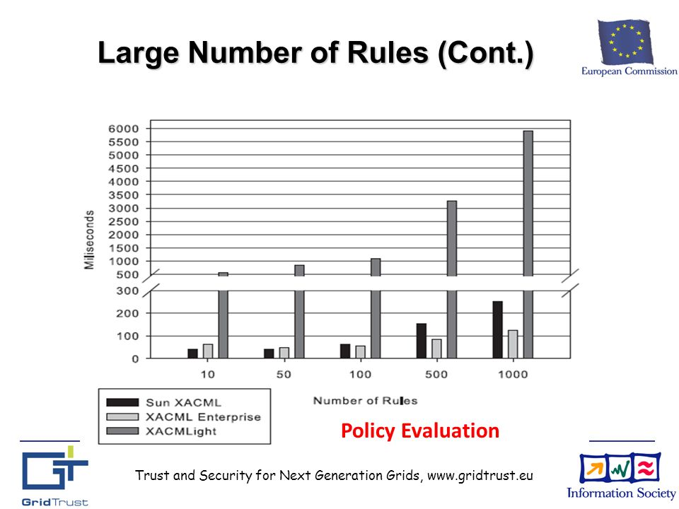 Trust and Security for Next Generation Grids, www.gridtrust.eu Large Number of Rules (Cont.) Policy Evaluation