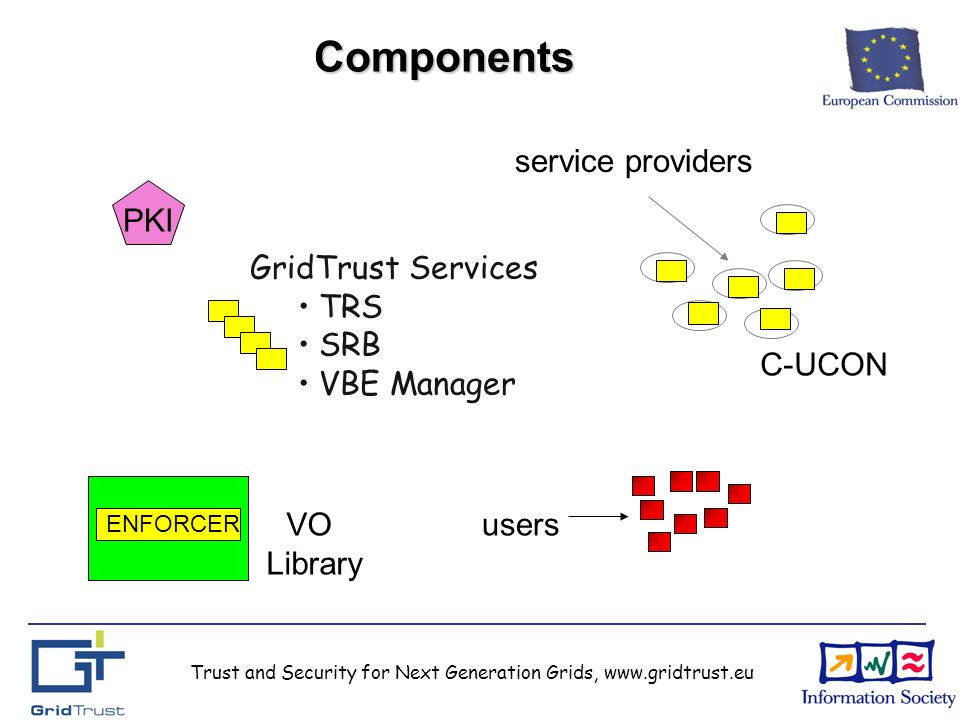 Trust and Security for Next Generation Grids, www.gridtrust.eu Components users PKI GridTrust Services TRS SRB VBE Manager service providers C-UCON ENFORCER VO Library