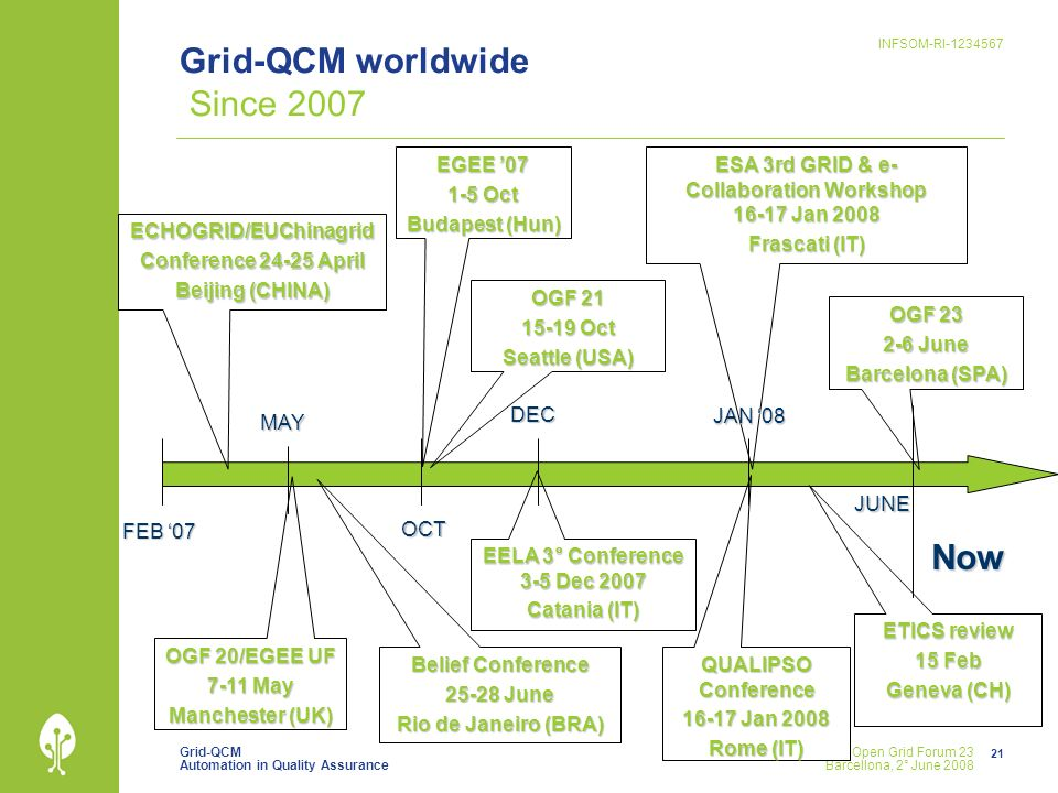 Grid-QCM Automation in Quality Assurance INFSOM-RI-1234567 21 Open Grid Forum 23 Barcellona, 2° June 2008 Grid-QCM worldwide Since 2007 OCT DEC ECHOGR