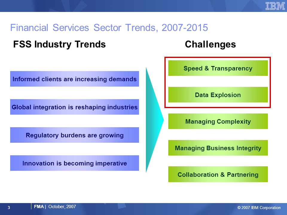 © 2007 IBM Corporation FMA | October, Financial Services Sector Trends, Informed clients are increasing demands Global integration is reshaping industries Regulatory burdens are growing Innovation is becoming imperative FSS Industry TrendsChallenges Data Explosion Managing Complexity Managing Business Integrity Collaboration & Partnering Speed & Transparency