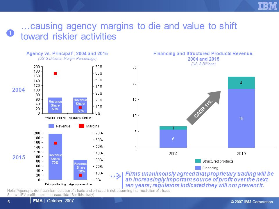 © 2007 IBM Corporation FMA | October, 2007 5 …causing agency margins to die and value to shift toward riskier activities Note: 1 Agency is risk free intermediation of a trade and principal is risk assuming intermediation of a trade Source: IBV profit map model (see slide 18 in this study) 1 Agency vs.