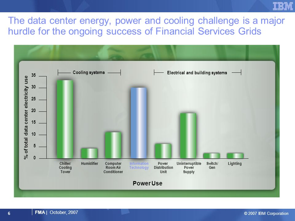 © 2007 IBM Corporation FMA | October, 2007 6 The data center energy, power and cooling challenge is a major hurdle for the ongoing success of Financial Services Grids Power Use 35 30 25 20 15 10 5 0 Chiller/ Cooling Tower Information Technology LightingSwitch/ Gen Uninterruptible Power Supply Power Distribution Unit Computer Room Air Conditioner Humidifier Cooling systems Electrical and building systems % of total data center electricity use
