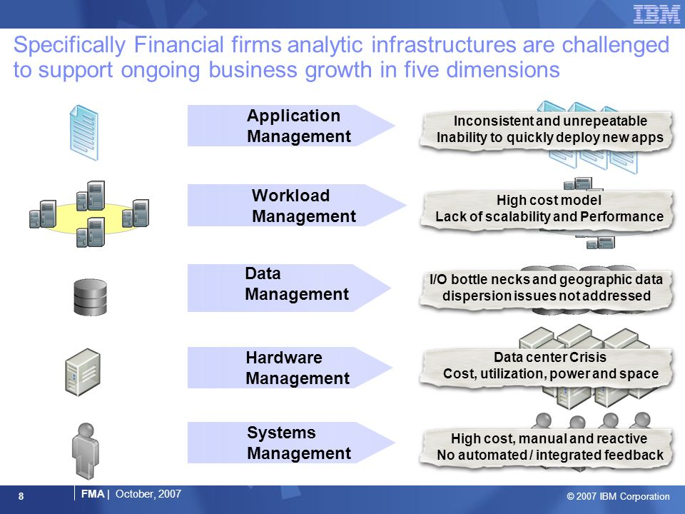 © 2007 IBM Corporation FMA | October, 2007 8 Specifically Financial firms analytic infrastructures are challenged to support ongoing business growth in five dimensions Application Management Workload Management Data Management Systems Management Hardware Management Inconsistent and unrepeatable Inability to quickly deploy new apps High cost model Lack of scalability and Performance I/O bottle necks and geographic data dispersion issues not addressed Data center Crisis Cost, utilization, power and space High cost, manual and reactive No automated / integrated feedback