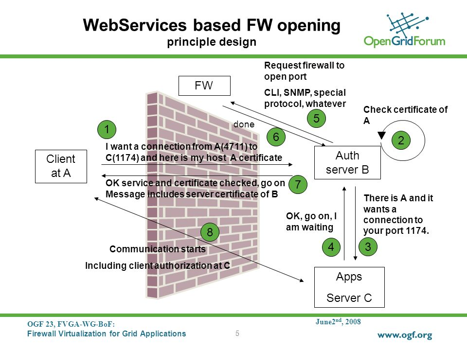 June2 nd, 2008 OGF 23, FVGA-WG-BoF: Firewall Virtualization for Grid Applications 5 WebServices based FW opening principle design Client at A Auth ser