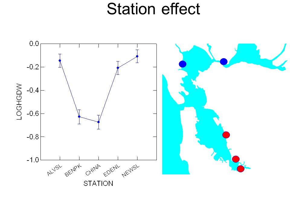 Station effect