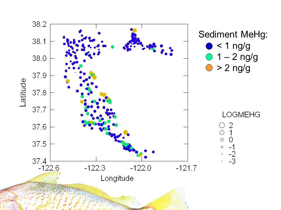 Sediment MeHg: < 1 ng/g 1 – 2 ng/g > 2 ng/g