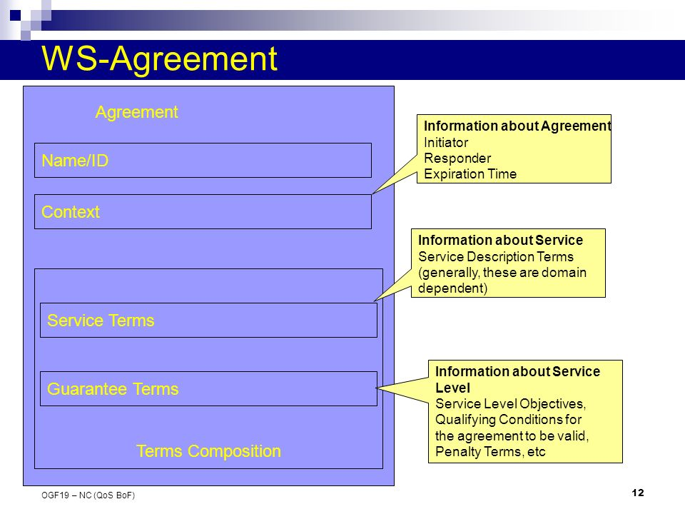 12 OGF19 – NC (QoS BoF) WS-Agreement Name/ID Context Terms Composition Guarantee Terms Service Terms Agreement Information about Agreement Initiator Responder Expiration Time Information about Service Service Description Terms (generally, these are domain dependent) Information about Service Level Service Level Objectives, Qualifying Conditions for the agreement to be valid, Penalty Terms, etc