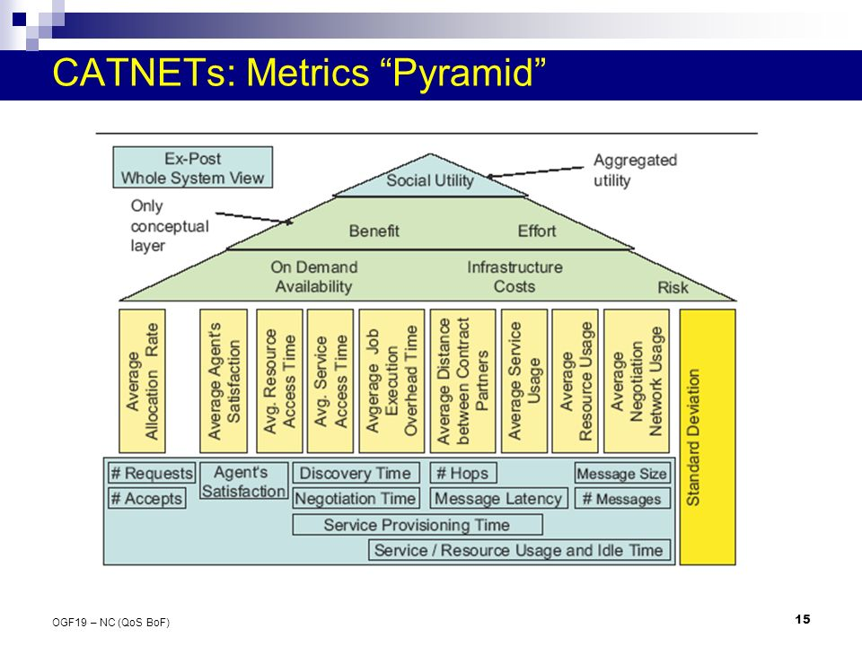 15 OGF19 – NC (QoS BoF) CATNETs: Metrics Pyramid