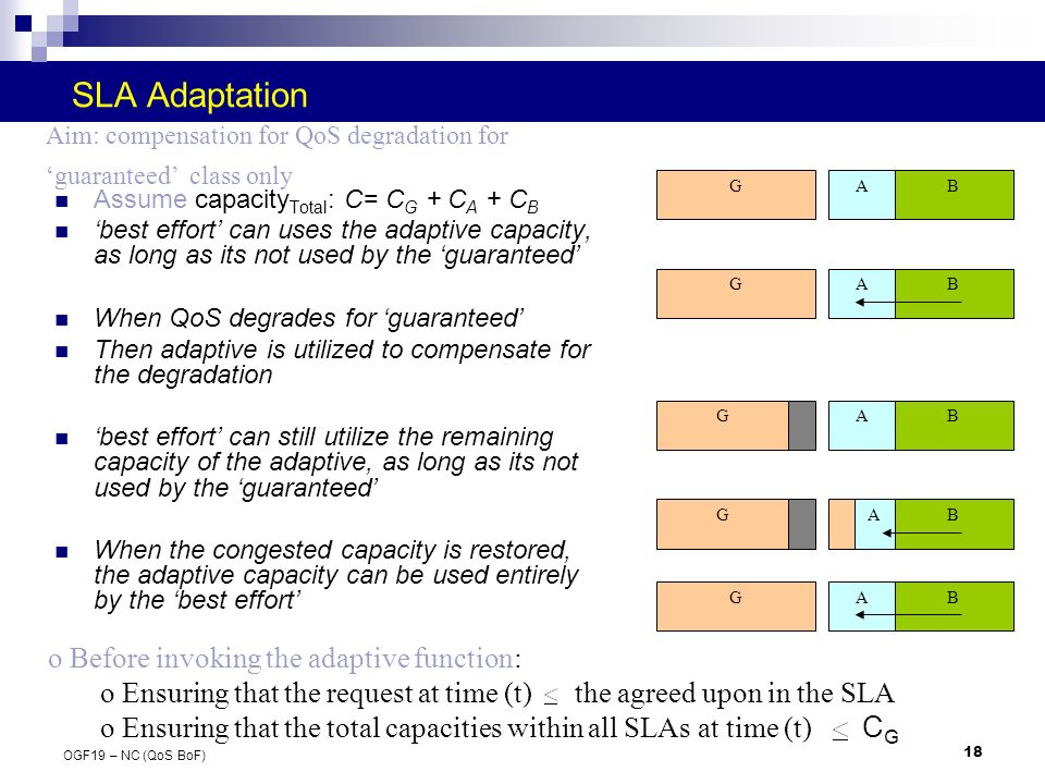 18 OGF19 – NC (QoS BoF) SLA Adaptation Assume capacity Total : C= C G + C A + C B best effort can uses the adaptive capacity, as long as its not used by the guaranteed When QoS degrades for guaranteed Then adaptive is utilized to compensate for the degradation best effort can still utilize the remaining capacity of the adaptive, as long as its not used by the guaranteed When the congested capacity is restored, the adaptive capacity can be used entirely by the best effort GAB GBA GAB BAG GBA o Before invoking the adaptive function: o Ensuring that the request at time (t) the agreed upon in the SLA o Ensuring that the total capacities within all SLAs at time (t) C G Aim: compensation for QoS degradation for guaranteed class only