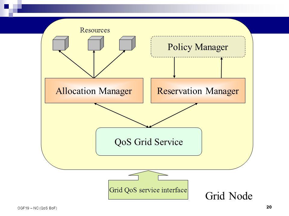 20 OGF19 – NC (QoS BoF) Grid Node Reservation ManagerAllocation Manager Policy Manager QoS Grid Service Resources Grid QoS service interface