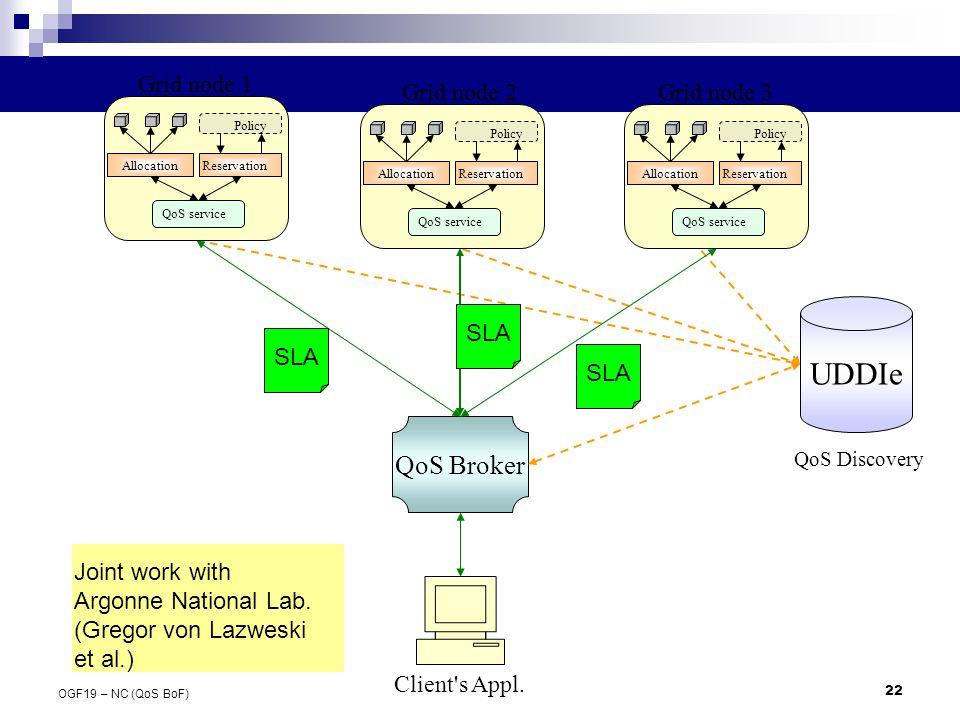 22 OGF19 – NC (QoS BoF) UDDIe QoS Broker Grid node 1 Grid node 2Grid node 3 QoS Discovery Client's Appl. QoS service ReservationAllocation Policy QoS