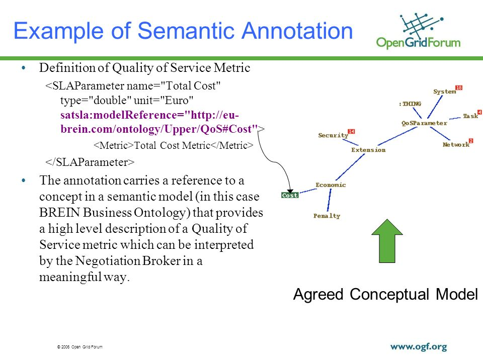 © 2006 Open Grid Forum Example of Semantic Annotation Definition of Quality of Service Metric Total Cost Metric The annotation carries a reference to