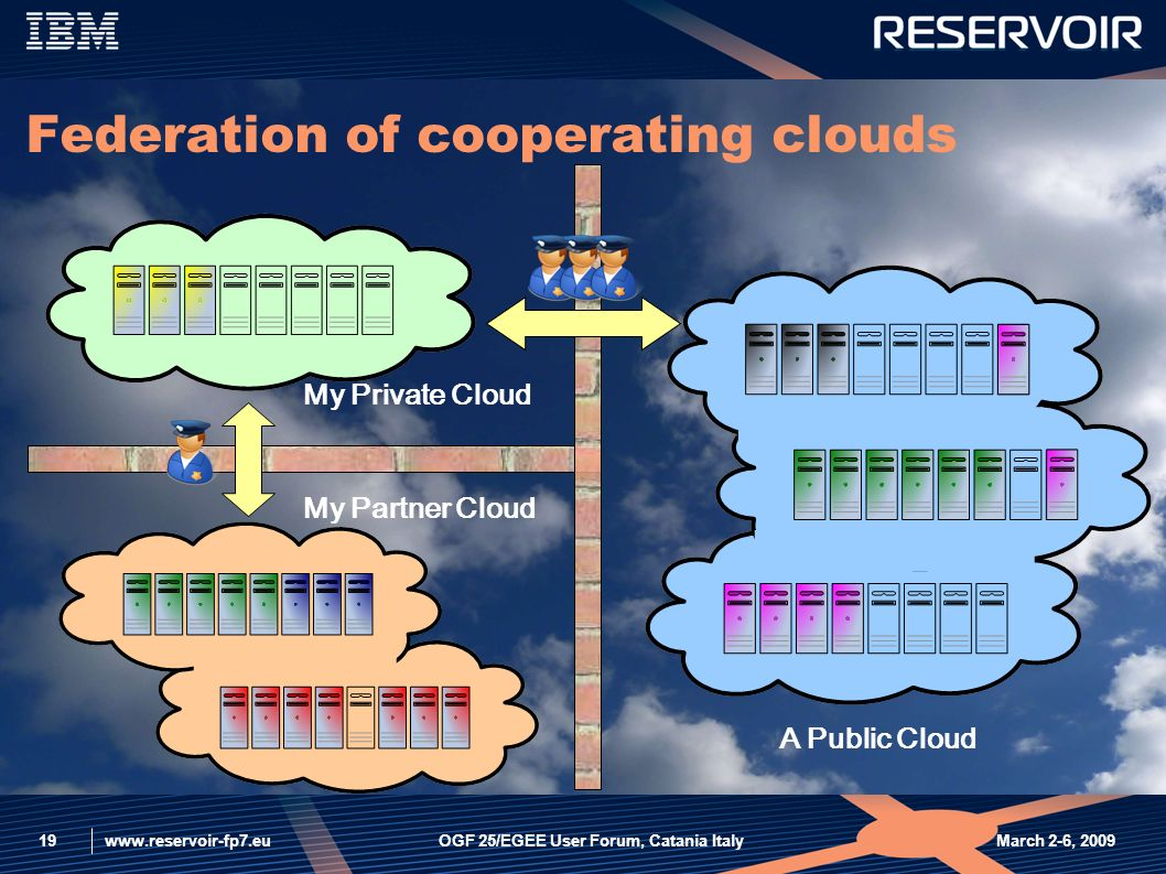 www.reservoir-fp7.eu March 2-6, 2009OGF 25/EGEE User Forum, Catania Italy19 Federation of cooperating clouds My Partner Cloud My Private Cloud A Public Cloud