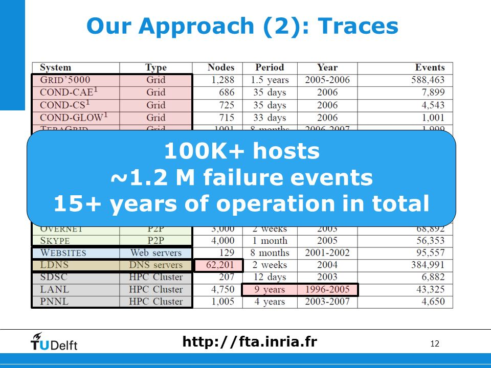 12 Our Approach (2): Traces 100K+ hosts ~1.2 M failure events 15+ years of operation in total