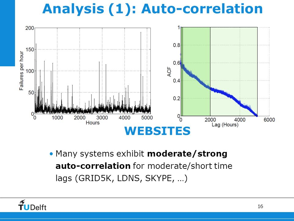 16 WEBSITES Analysis (1): Auto-correlation Many systems exhibit moderate/strong auto-correlation for moderate/short time lags (GRID5K, LDNS, SKYPE, …)