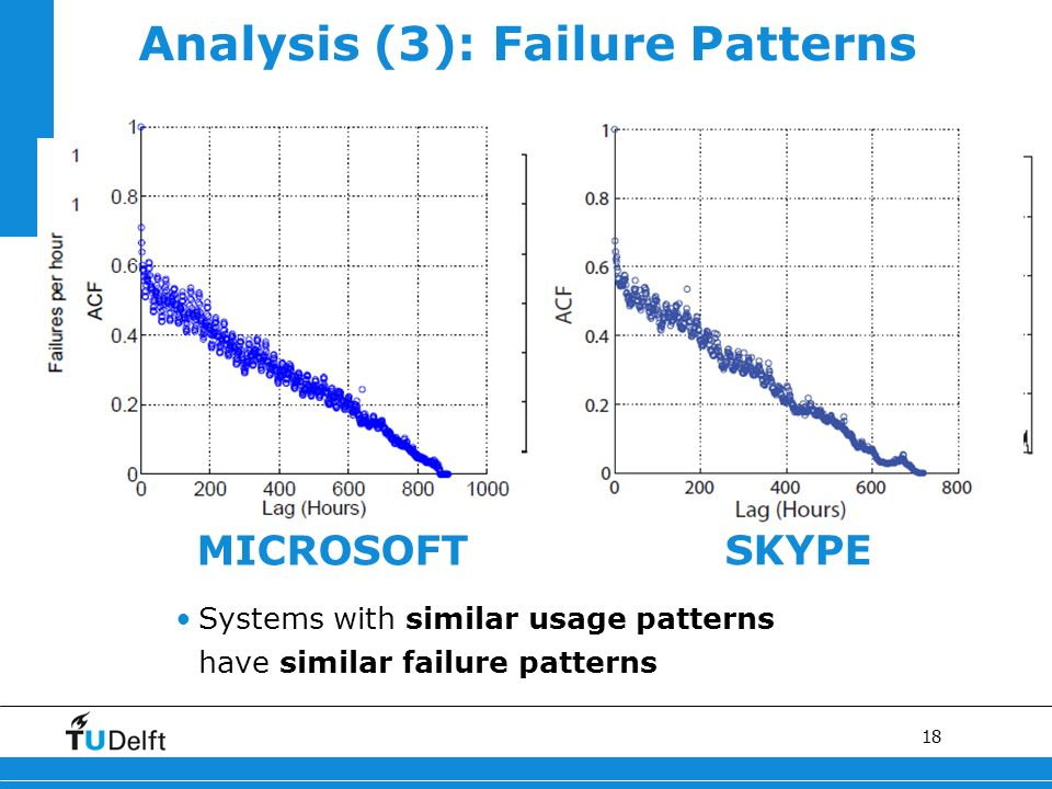 18 Daily/Weekly Cycles Analysis (3): Failure Patterns Daily/Weekly Cycles MICROSOFT SKYPE Systems with similar usage patterns have similar failure pat