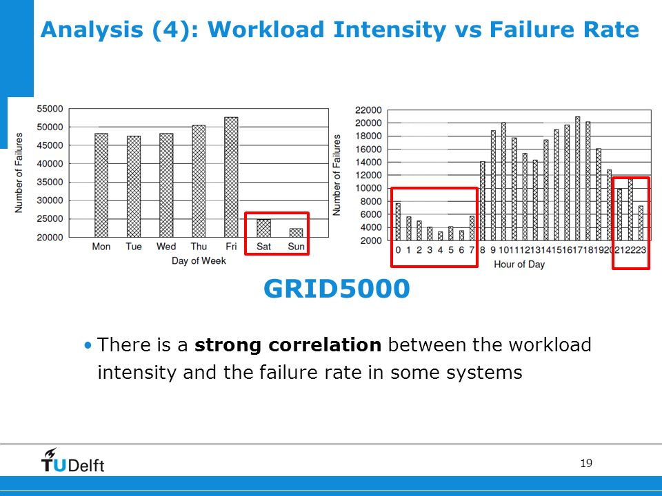 19 GRID5000 Analysis (4): Workload Intensity vs Failure Rate There is a strong correlation between the workload intensity and the failure rate in some