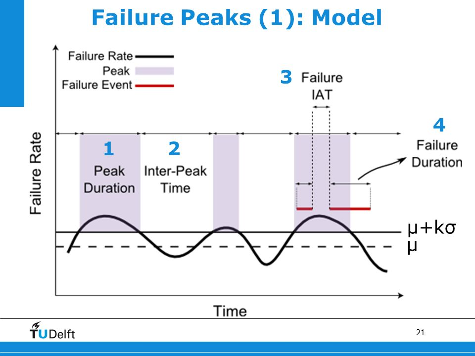 21 Failure Peaks (1): Model μ+kσ μ 1 2 3 4