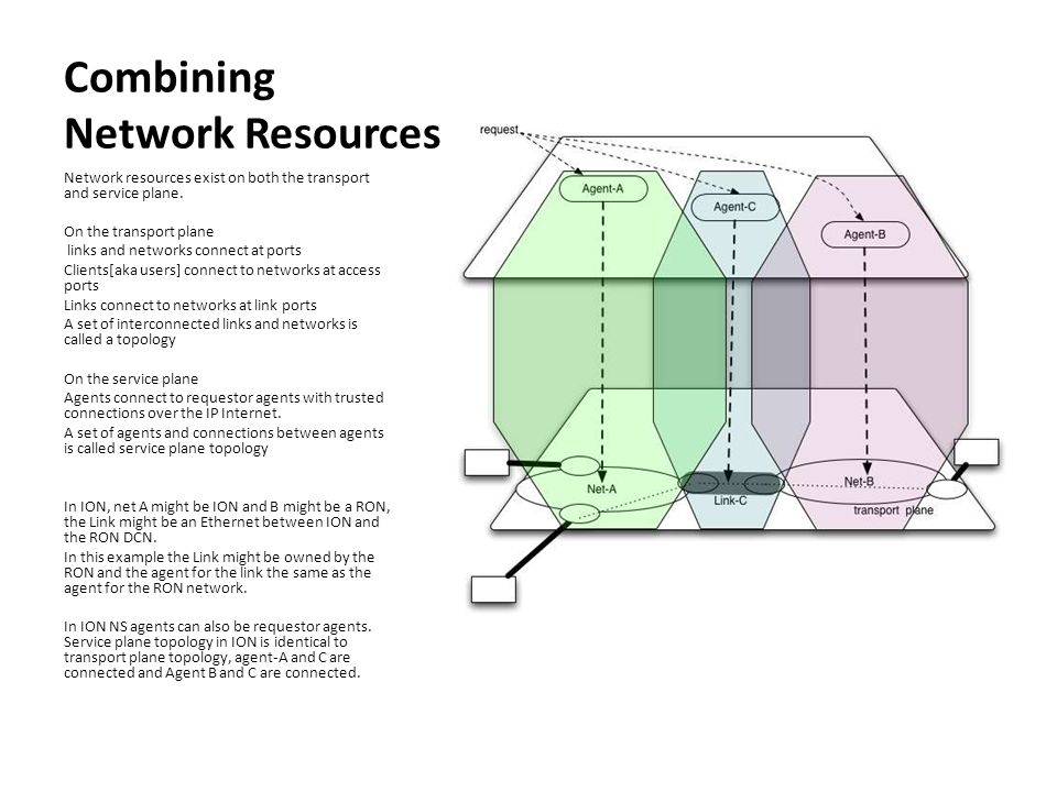 Combining Network Resources Network resources exist on both the transport and service plane.