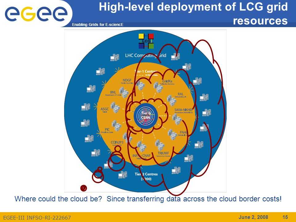 Enabling Grids for E-sciencE EGEE-III INFSO-RI-222667 June 2, 2008 15 High-level deployment of LCG grid resources Where could the cloud be.