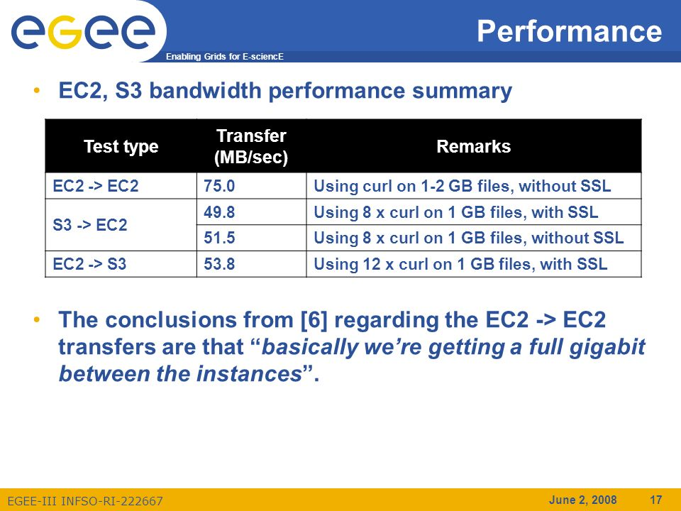 Enabling Grids for E-sciencE EGEE-III INFSO-RI-222667 June 2, 2008 17 EC2, S3 bandwidth performance summary The conclusions from [6] regarding the EC2 -> EC2 transfers are that basically were getting a full gigabit between the instances.