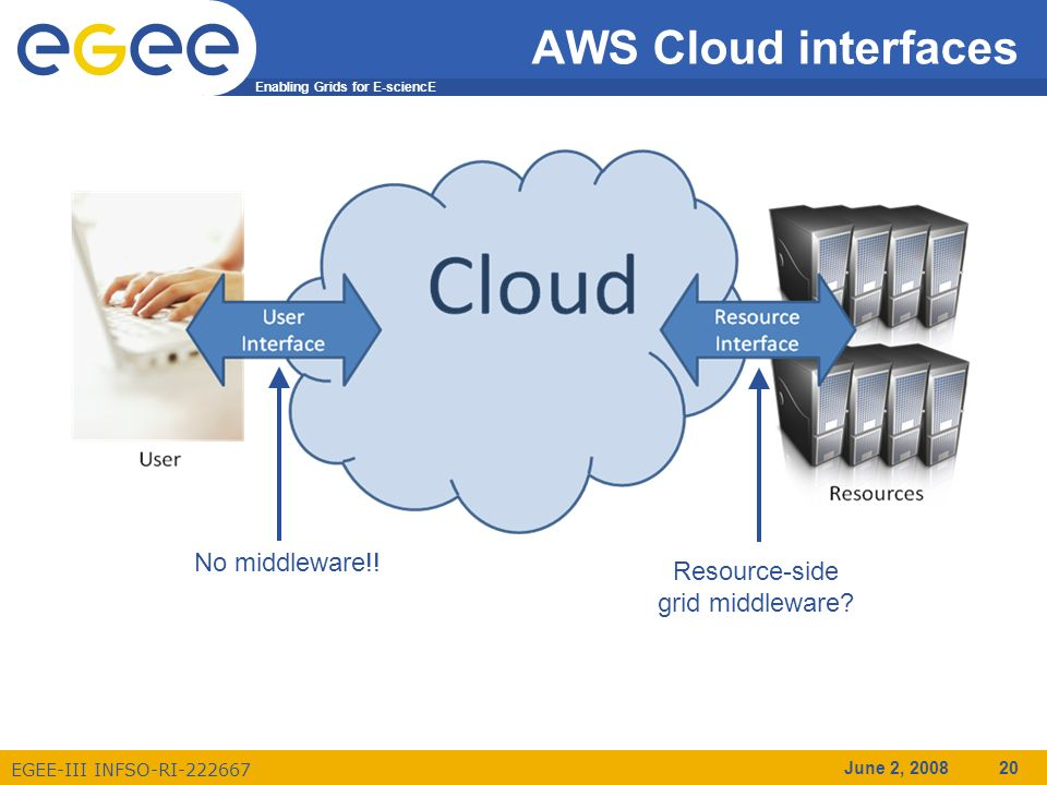 Enabling Grids for E-sciencE EGEE-III INFSO-RI-222667 June 2, 2008 20 AWS Cloud interfaces No middleware!.