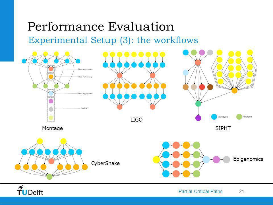 21 Partial Critical Paths Montage LIGO SIPHT CyberShake Epigenomics Performance Evaluation Experimental Setup (3): the workflows