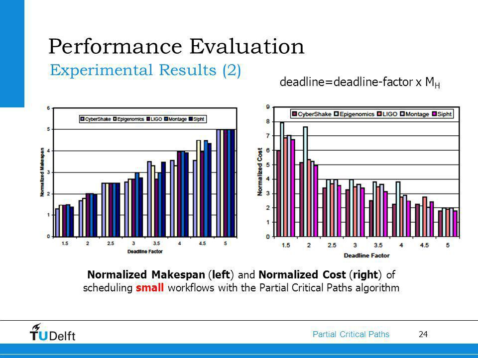 24 Partial Critical Paths Performance Evaluation Experimental Results (2) Normalized Makespan (left) and Normalized Cost (right) of scheduling small workflows with the Partial Critical Paths algorithm deadline=deadline-factor x M H