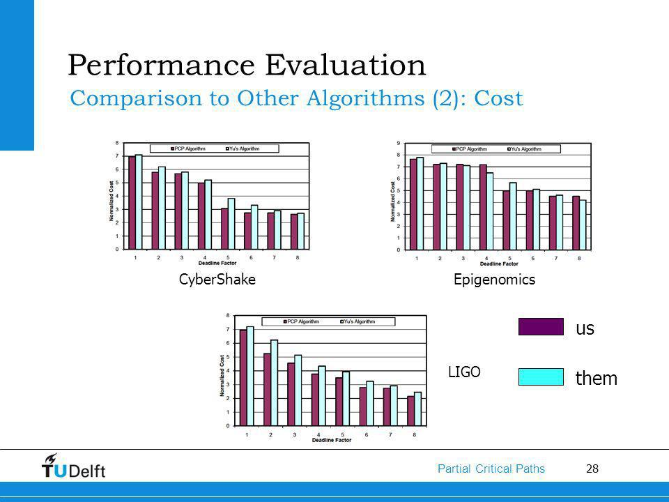 28 Partial Critical Paths Performance Evaluation Comparison to Other Algorithms (2): Cost CyberShakeEpigenomics LIGO them us