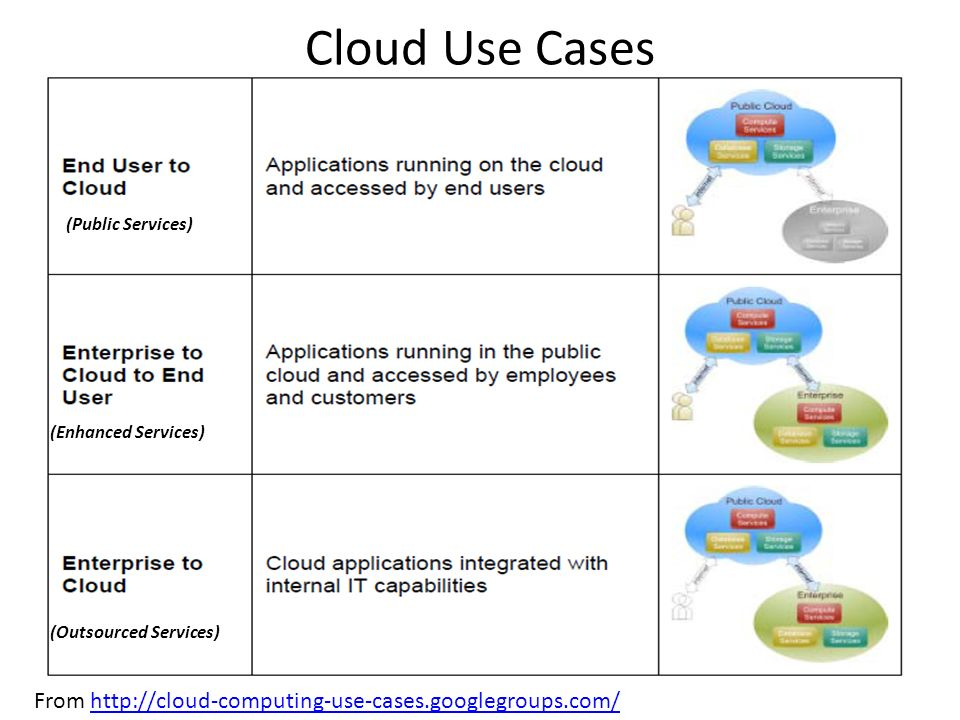 Cloud Use Cases From http://cloud-computing-use-cases.googlegroups.com/http://cloud-computing-use-cases.googlegroups.com/ (Public Services) (Enhanced Services) (Outsourced Services)
