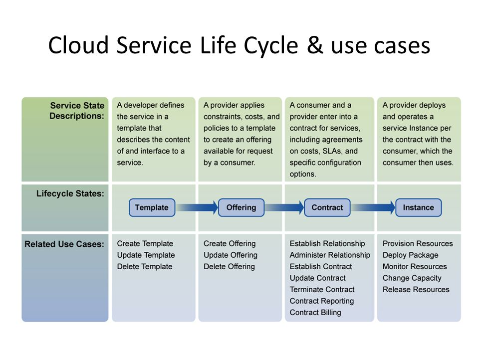 Cloud Service Life Cycle & use cases