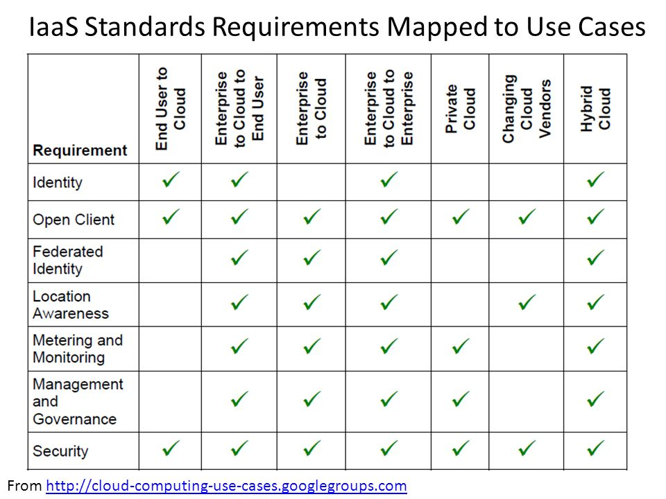IaaS Standards Requirements Mapped to Use Cases From http://cloud-computing-use-cases.googlegroups.comhttp://cloud-computing-use-cases.googlegroups.com