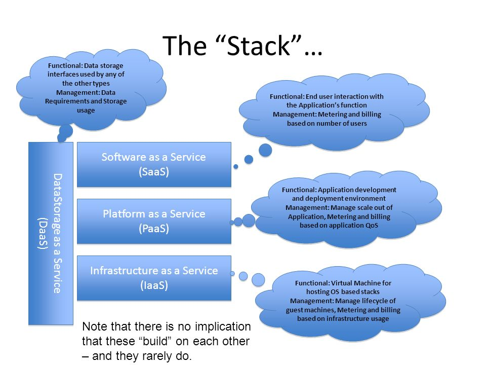 The Stack… DataStorage as a Service (DaaS) DataStorage as a Service (DaaS) Software as a Service (SaaS) Software as a Service (SaaS) Platform as a Service (PaaS) Platform as a Service (PaaS) Infrastructure as a Service (IaaS) Infrastructure as a Service (IaaS) Functional: Data storage interfaces used by any of the other types Management: Data Requirements and Storage usage Functional: Data storage interfaces used by any of the other types Management: Data Requirements and Storage usage Functional: End user interaction with the Applications function Management: Metering and billing based on number of users Functional: End user interaction with the Applications function Management: Metering and billing based on number of users Functional: Application development and deployment environment Management: Manage scale out of Application, Metering and billing based on application QoS Functional: Application development and deployment environment Management: Manage scale out of Application, Metering and billing based on application QoS Functional: Virtual Machine for hosting OS based stacks Management: Manage lifecycle of guest machines, Metering and billing based on infrastructure usage Functional: Virtual Machine for hosting OS based stacks Management: Manage lifecycle of guest machines, Metering and billing based on infrastructure usage Note that there is no implication that these build on each other – and they rarely do.