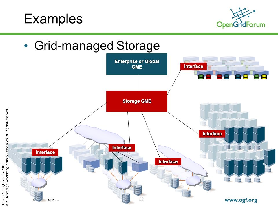 © 2006 Open Grid Forum 22 Examples Grid-managed Storage Interface Interface Interface Interface Interface Storage GME Enterprise or Global GME Storage