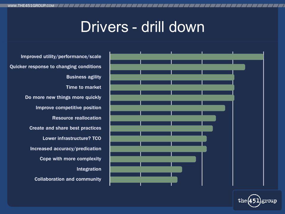 Drivers - drill down