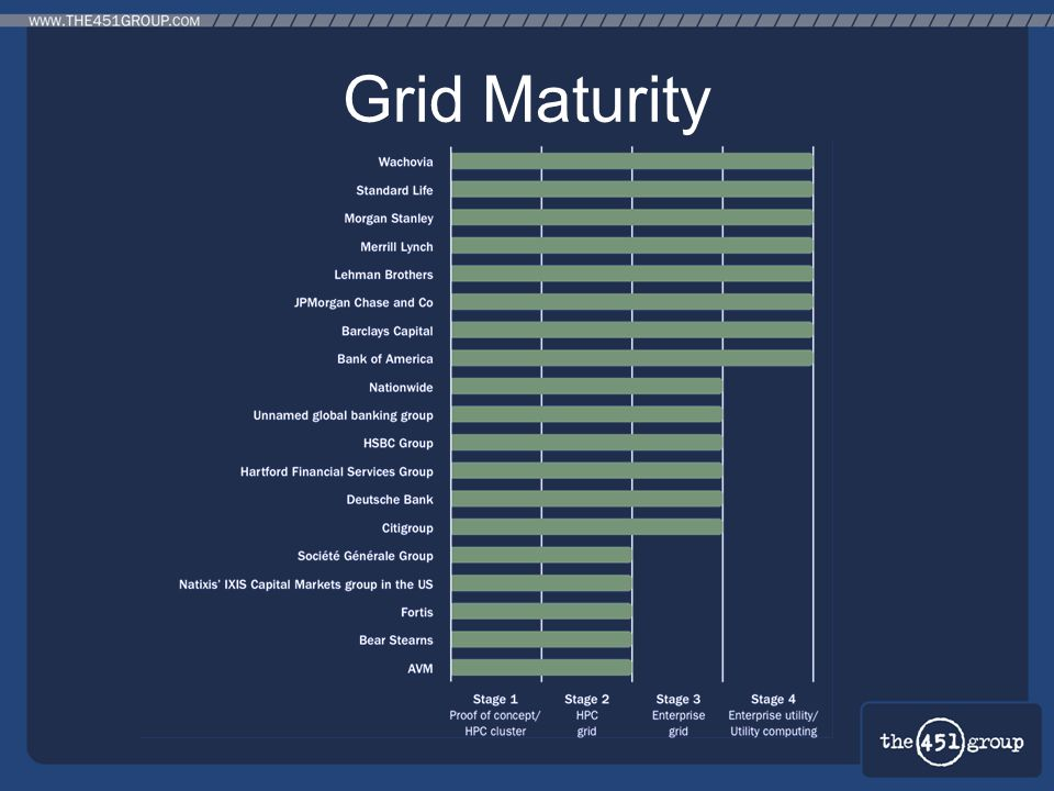 Grid Maturity