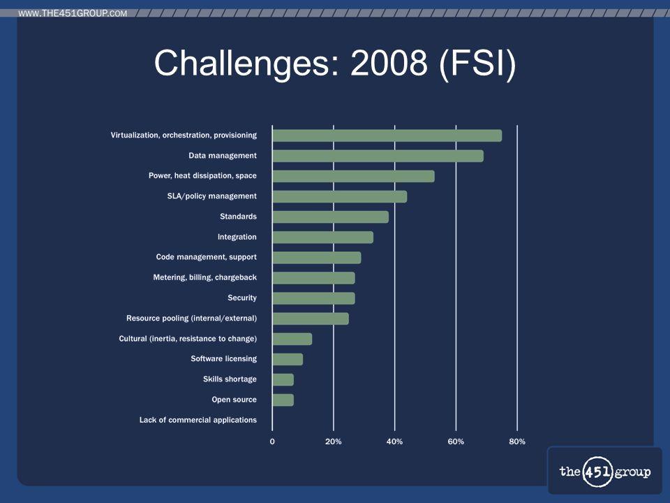 Challenges: 2008 (FSI)