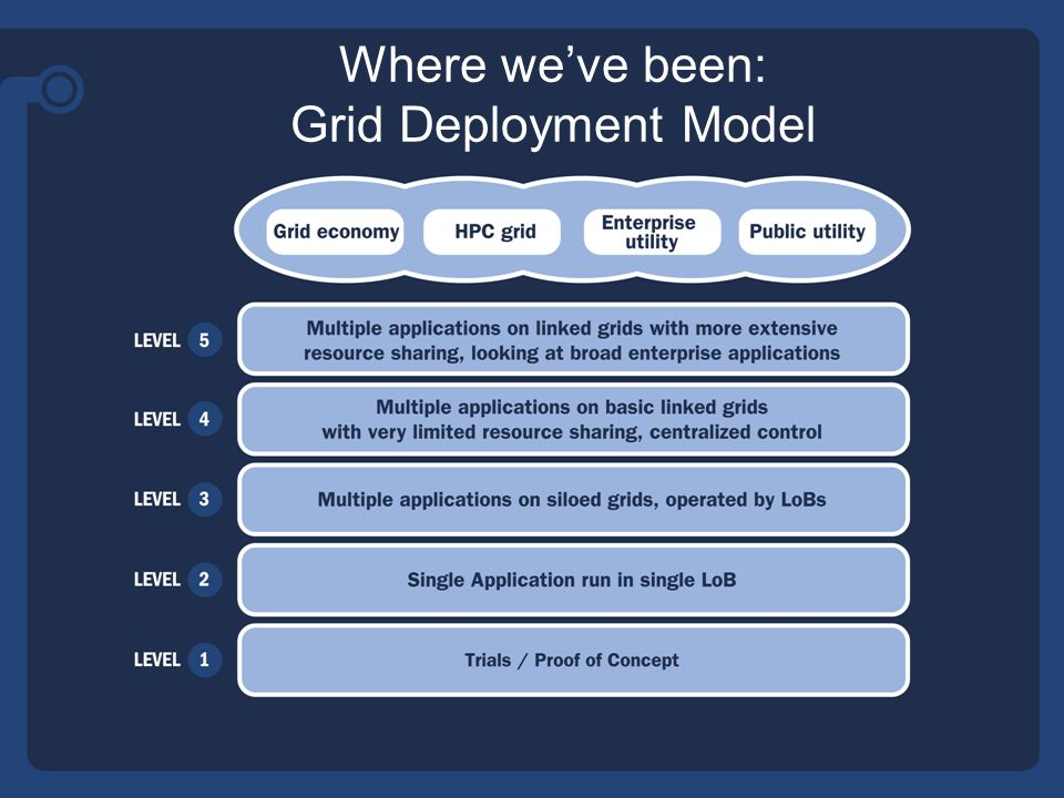 Grids and Enterprise Utility a sweet spot Shared IT infrastructure = maturity of process.